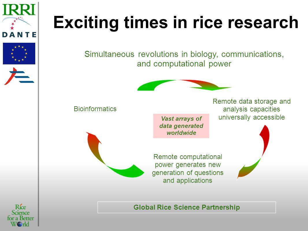 Omics Genomics, Proteomics, etc.