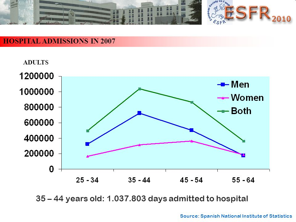 HOSPITAL ADMISSIONS IN 2007 35 – 44 years old: 1.037.803 days admitted to hospital ADULTS Source: Spanish National Institute of Statistics
