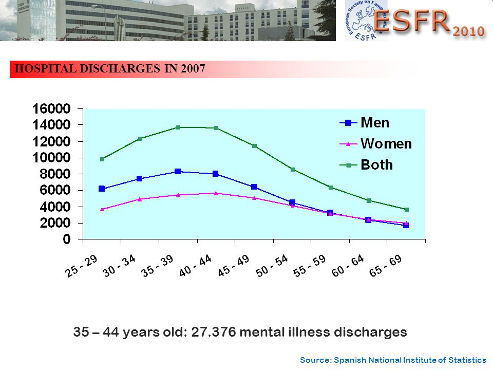 HOSPITAL DISCHARGES IN 2007 35 – 44 years old: 27.376 mental illness discharges Source: Spanish National Institute of Statistics
