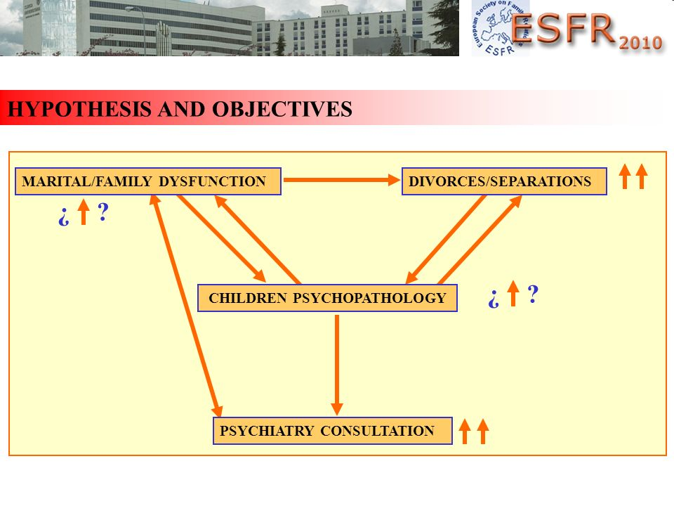 HYPOTHESIS AND OBJECTIVES PSYCHIATRY CONSULTATION CHILDREN PSYCHOPATHOLOGY ¿ ? MARITAL/FAMILY DYSFUNCTION DIVORCES/SEPARATIONS