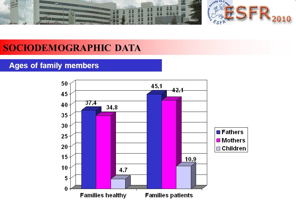 SOCIODEMOGRAPHIC DATA Ages of family members