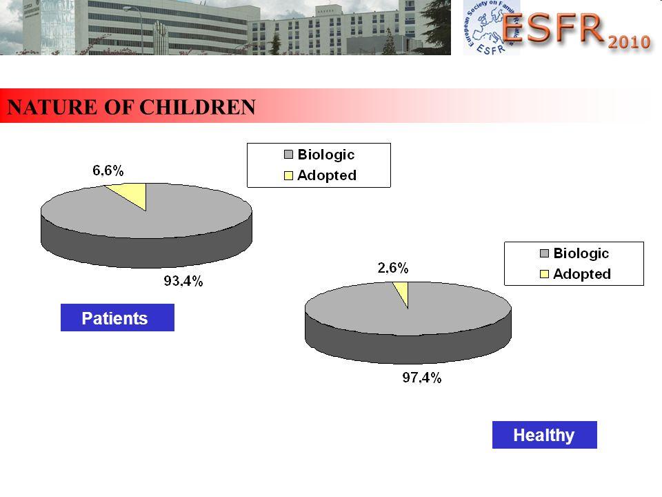 NATURE OF CHILDREN Patients Healthy