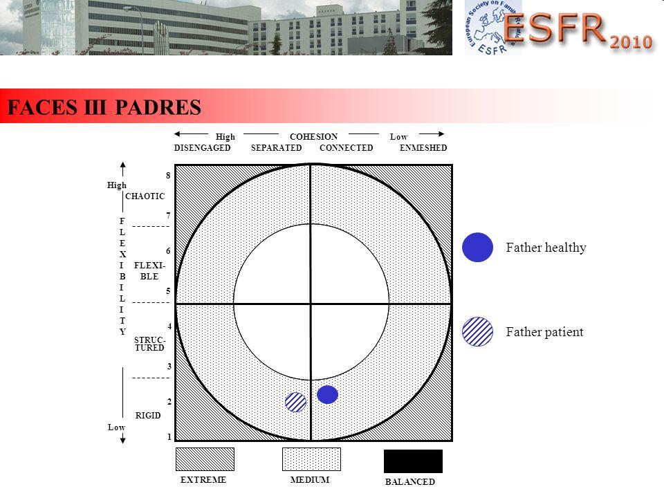 FACES III PADRES EXTREMEMEDIUM BALANCED 4 FLEXI- BLE CHAOTIC COHESIONLowHigh FLEXIBILITYFLEXIBILITY Low RIGID STRUC- TURED 8 7 6 5 3 2 1 DISENGAGED SE