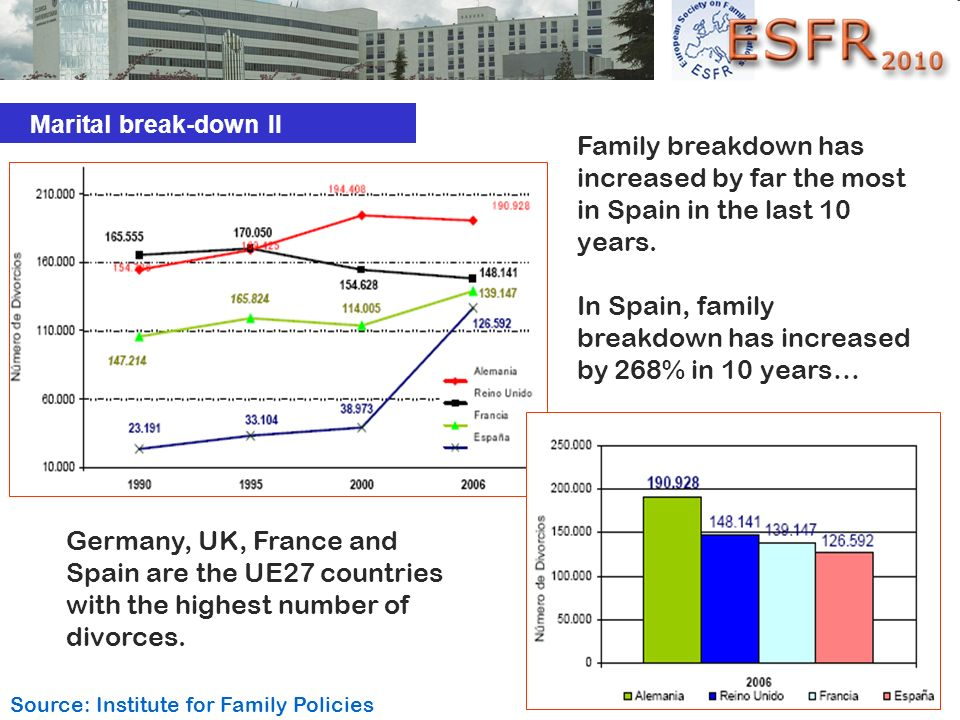 Family breakdown has increased by far the most in Spain in the last 10 years. In Spain, family breakdown has increased by 268% in 10 years… Germany, U