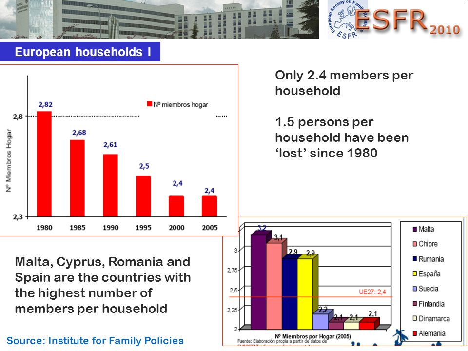Only 2.4 members per household 1.5 persons per household have been lost since 1980 Malta, Cyprus, Romania and Spain are the countries with the highest