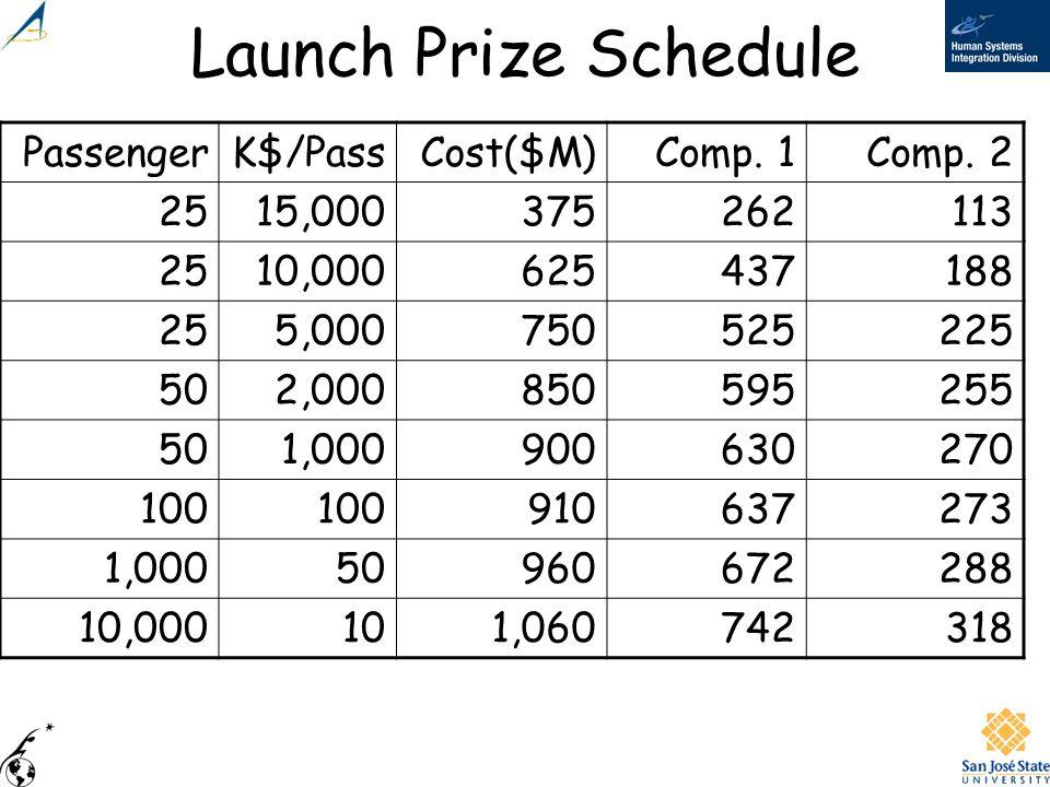 Launch Prize Schedule PassengerK$/PassCost($M)Comp. 1Comp. 2 2515,000375262113 2510,000625437188 255,000750525225 502,000850595255 501,000900630270 10