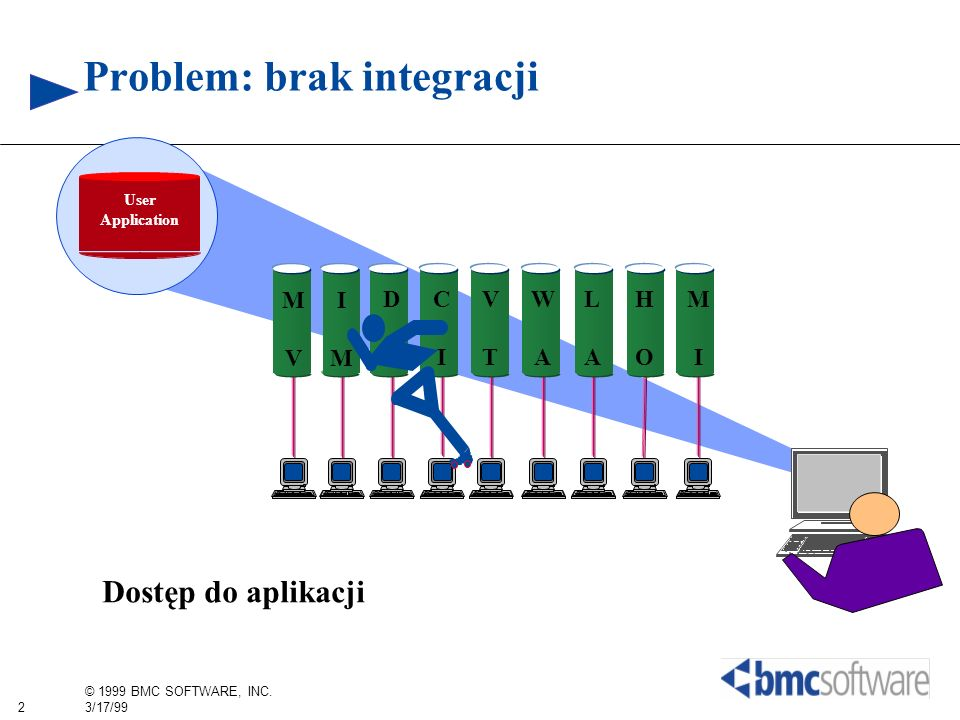 2 © 1999 BMC SOFTWARE, INC. 3/17/99 Problem: brak integracji User Application MVMV IMIM CICI VTVT DBDB MIMI WAWA LALA HOHO Dostęp do aplikacji