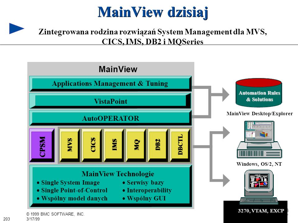 203 © 1999 BMC SOFTWARE, INC. 3/17/99 AutoOPERATOR MainView MVS CICS IMS DB2 DBCTL MQ Applications Management & Tuning VistaPoint CPSM MainView Techno