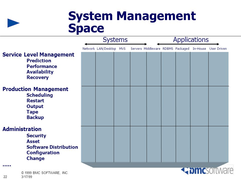 22 © 1999 BMC SOFTWARE, INC. 3/17/99 Service Level Management Prediction Performance Availability Recovery Production Management Scheduling Restart Ou