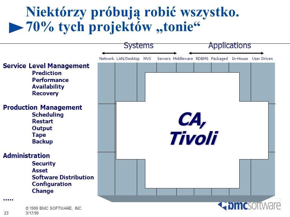 23 © 1999 BMC SOFTWARE, INC. 3/17/99 Service Level Management Prediction Performance Availability Recovery Production Management Scheduling Restart Ou