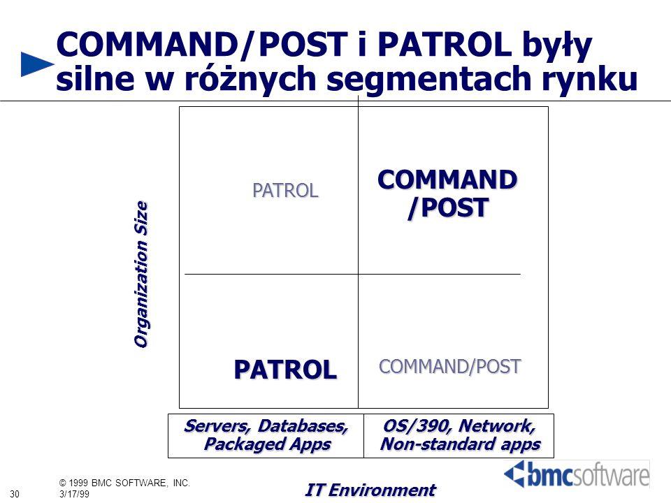 30 © 1999 BMC SOFTWARE, INC. 3/17/99 COMMAND/POST i PATROL były silne w różnych segmentach rynku IT Environment PATROL COMMAND /POST Organization Size
