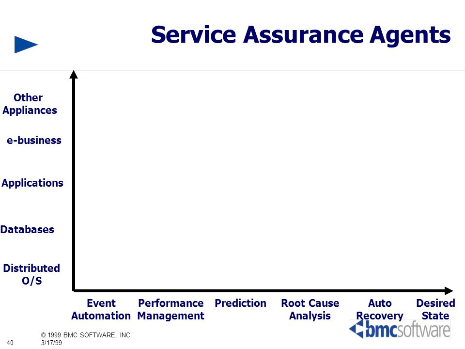 40 © 1999 BMC SOFTWARE, INC. 3/17/99 Event Automation Performance Management PredictionRoot Cause Analysis Auto Recovery Distributed O/S Databases App