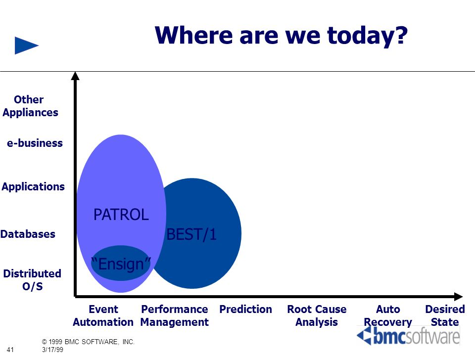 41 © 1999 BMC SOFTWARE, INC. 3/17/99 Where are we today? BEST/1 PATROL Distributed O/S Databases Applications Other Appliances Event Automation Perfor