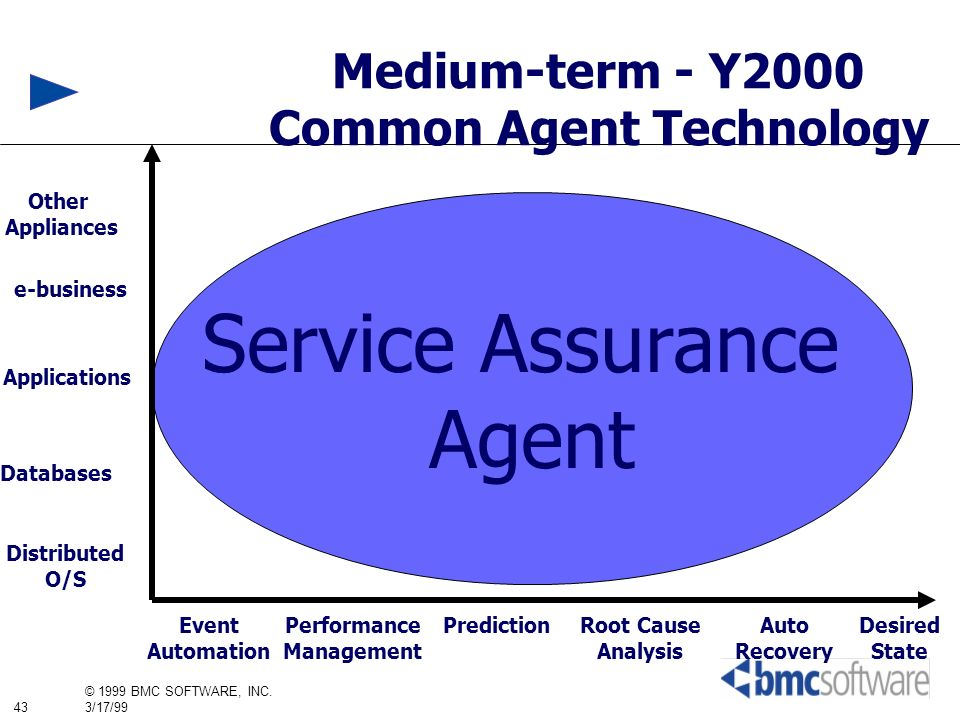 43 © 1999 BMC SOFTWARE, INC. 3/17/99 Medium-term - Y2000 Common Agent Technology Service Assurance Agent Distributed O/S Databases Applications Other