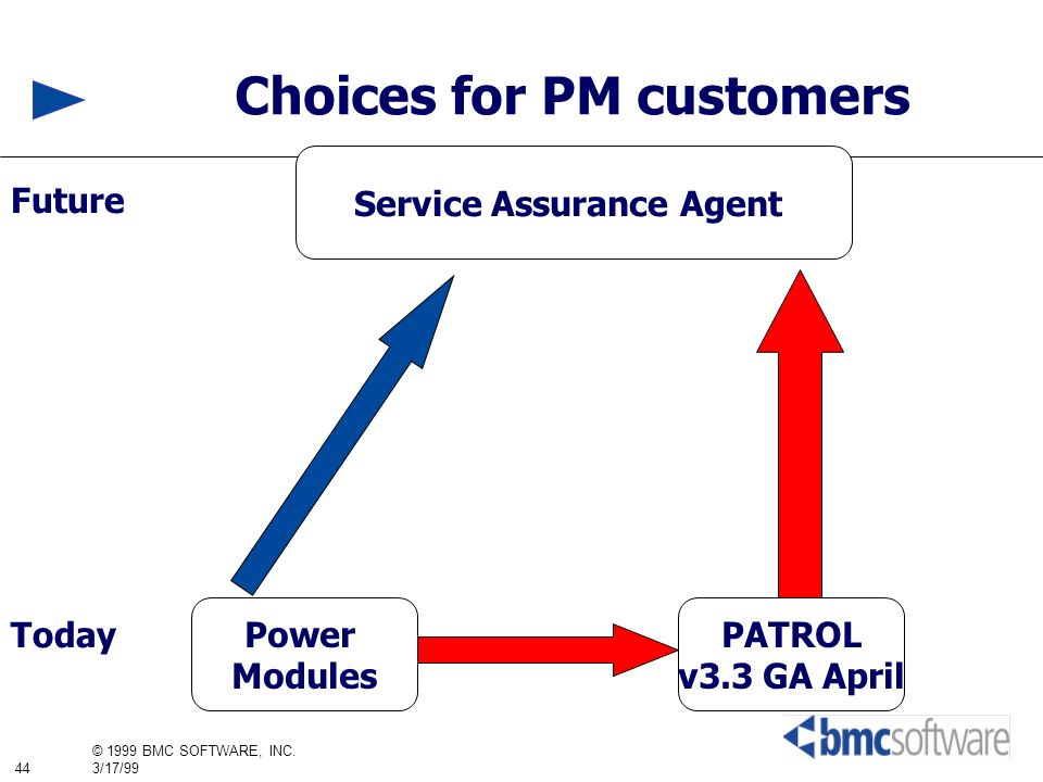 44 © 1999 BMC SOFTWARE, INC. 3/17/99 Power Modules PATROL v3.3 GA April Service Assurance Agent Today Choices for PM customers Future