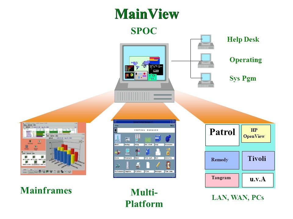SPOC Mainframes LAN, WAN, PCs Remedy HP OpenView Tangram Tivoli MainView Patrol Multi- Platform Help Desk Sys Pgm Operating u.v.A
