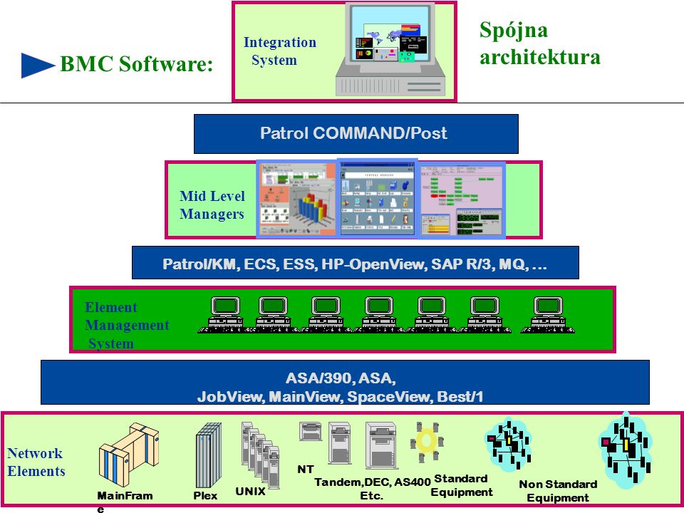 6 © 1999 BMC SOFTWARE, INC. 3/17/99 Non Standard Equipment UNIX Tandem,DEC, AS400 Etc. NT Standard Equipment Network Elements Element Management Syste