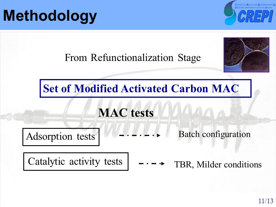 Methodology From Refunctionalization Stage MAC tests Adsorption tests Catalytic activity tests Batch configuration TBR, Milder conditions Set of Modif