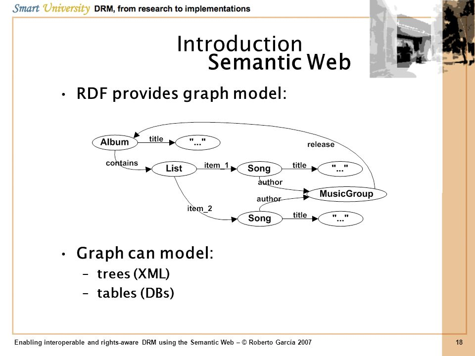 Introduction RDF provides graph model: Graph can model: –trees (XML) –tables (DBs) Enabling interoperable and rights-aware DRM using the Semantic Web