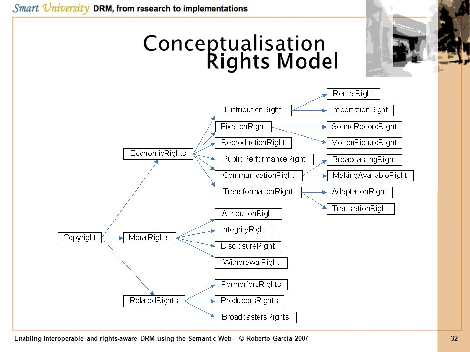 Enabling interoperable and rights-aware DRM using the Semantic Web – © Roberto García 200732 Conceptualisation Rights Model
