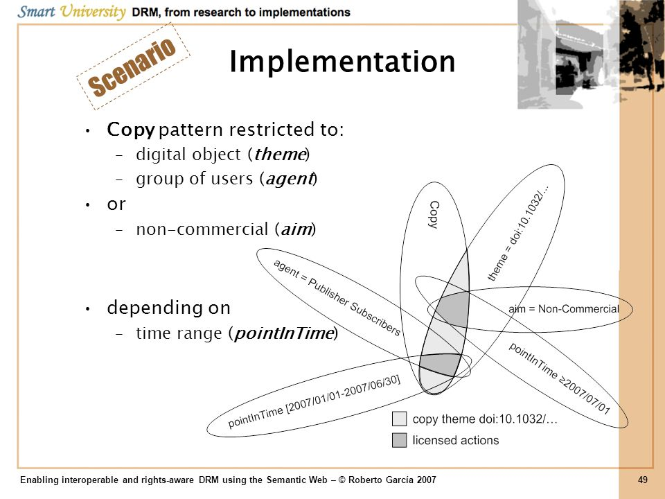 Implementation Copy pattern restricted to: –digital object (theme) –group of users (agent) or –non-commercial (aim) depending on –time range (pointInT