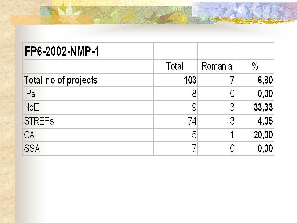 FP6-2003-ACC-SSA-NMP
