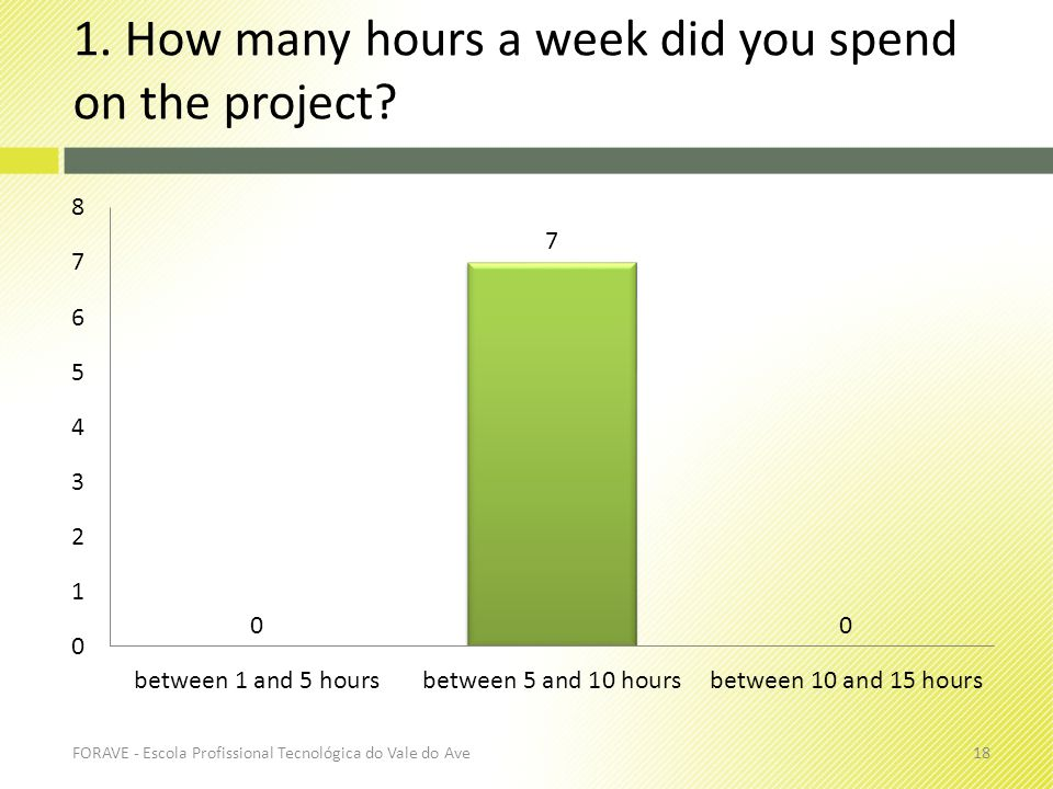 1. How many hours a week did you spend on the project? FORAVE - Escola Profissional Tecnológica do Vale do Ave18