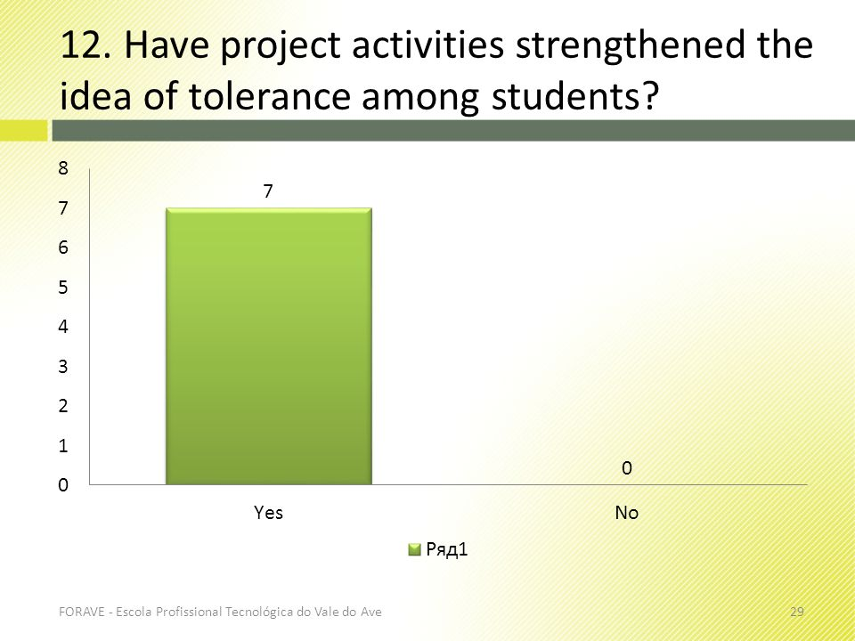 12. Have project activities strengthened the idea of tolerance among students? FORAVE - Escola Profissional Tecnológica do Vale do Ave29