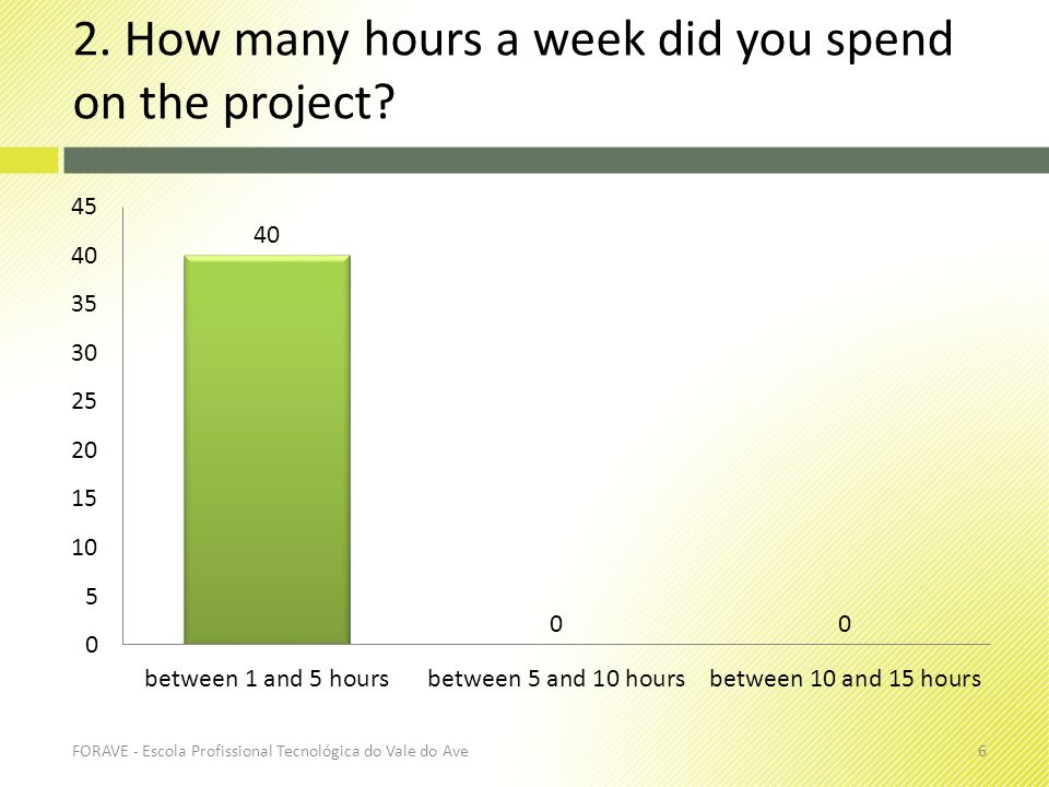 2. How many hours a week did you spend on the project? FORAVE - Escola Profissional Tecnológica do Vale do Ave6