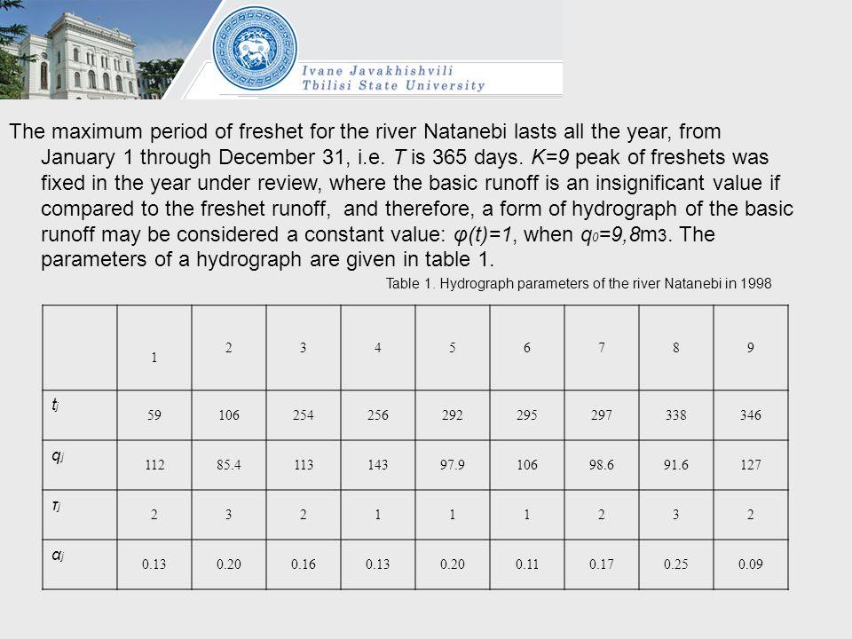 Table 1. Hydrograph parameters of the river Natanebi in 1998 1 23456789 tjtj 59106254256292295297338346 qjqj 11285.411314397.910698.691.6127 τjτj 2321