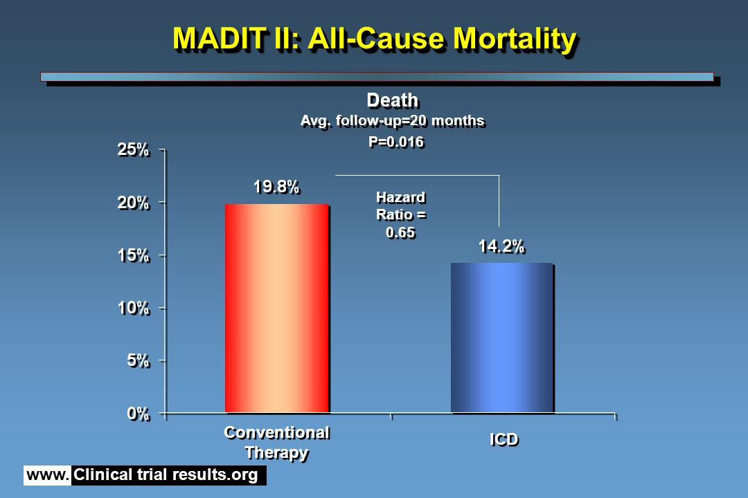 www. Clinical trial results.org Conventional Therapy Conventional Therapy ICD P=0.016 Death Avg. follow-up=20 months Death Avg. follow-up=20 months MA