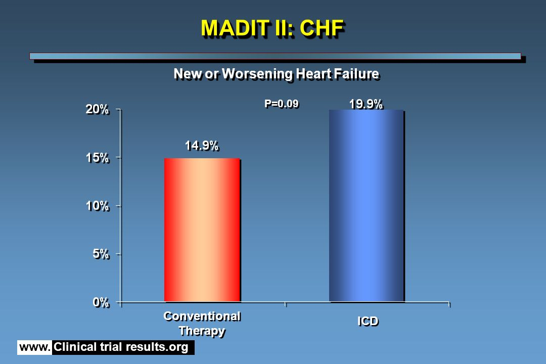 www. Clinical trial results.org Conventional Therapy Conventional Therapy ICD P=0.09 New or Worsening Heart Failure MADIT II: CHF