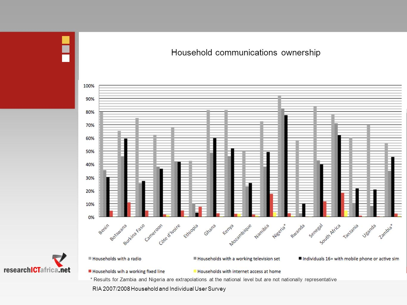 Household communications ownership * Results for Zambia and Nigeria are extrapolations at the national level but are not nationally representative RIA