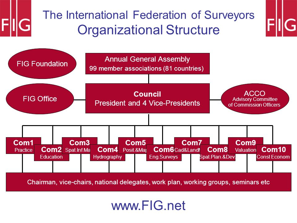 Annual General Assembly 99 member associations (81 countries) Council President and 4 Vice-Presidents FIG Office Com1 Practice Com2 Education Com3 Spa