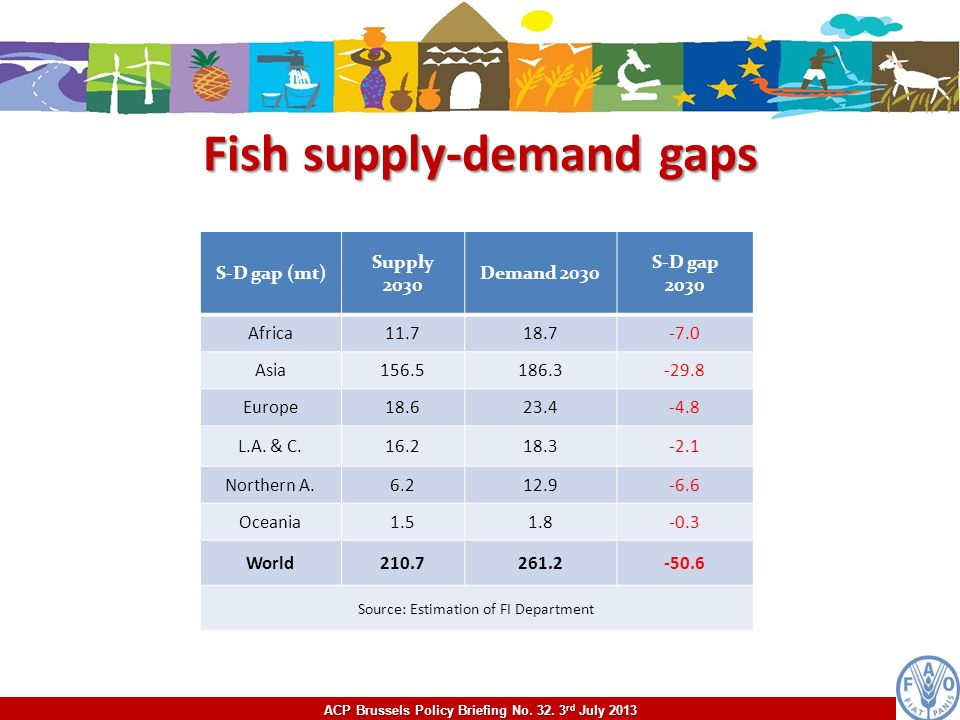 ACP Brussels Policy Briefing No. 32. 3 rd July 2013 Fish supply-demand gaps S-D gap (mt) Supply 2030 Demand 2030 S-D gap 2030 Africa11.718.7-7.0 Asia1