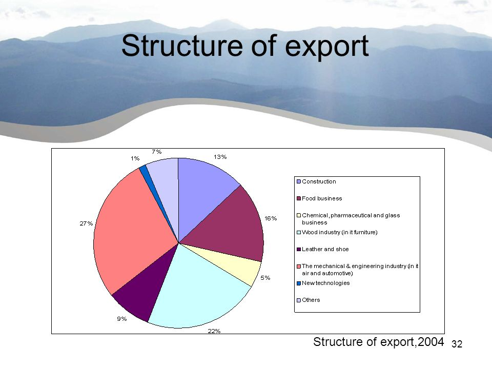 32 Wstęp Structure of export Structure of export,2004
