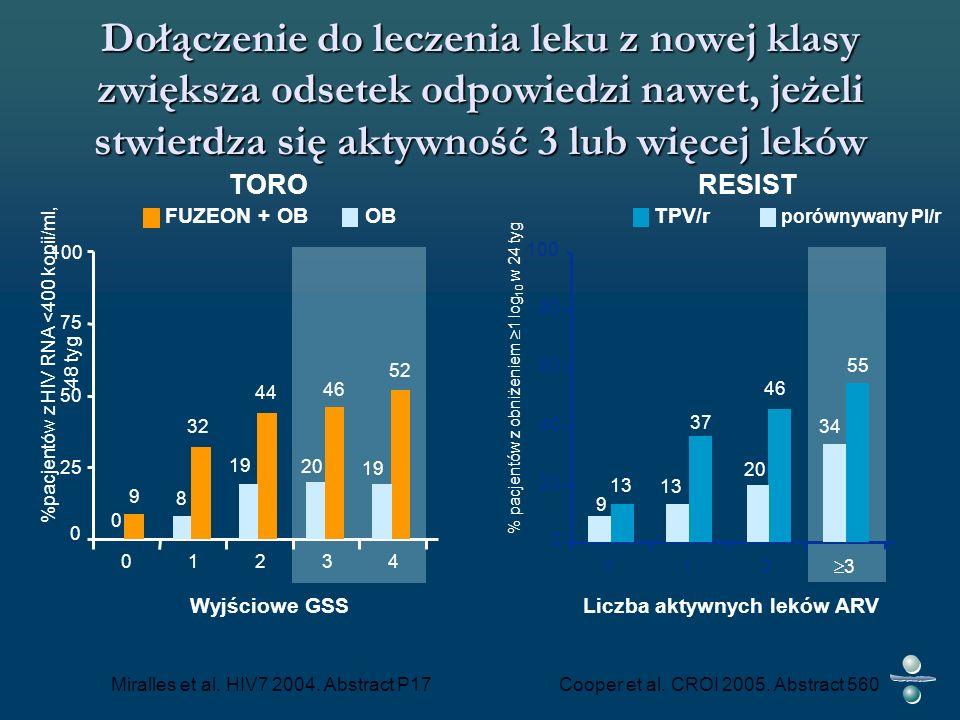 Dołączenie do leczenia leku z nowej klasy zwiększa odsetek odpowiedzi nawet, jeżeli stwierdza się aktywność 3 lub więcej leków 9 32 44 46 52 0 8 19 20 19 0 25 50 75 100 01234 Wyjściowe GSS %pacjentów z HIV RNA <400 kopii/ml, 48 tyg TORO % pacjentów z obniżeniem 1 log 10 w 24 tyg 0 20 40 60 80 100 012 3 55 46 37 13 34 20 13 9 Liczba aktywnych leków ARV RESIST FUZEON + OBOBTPV/r porównywany PI/r Miralles et al.