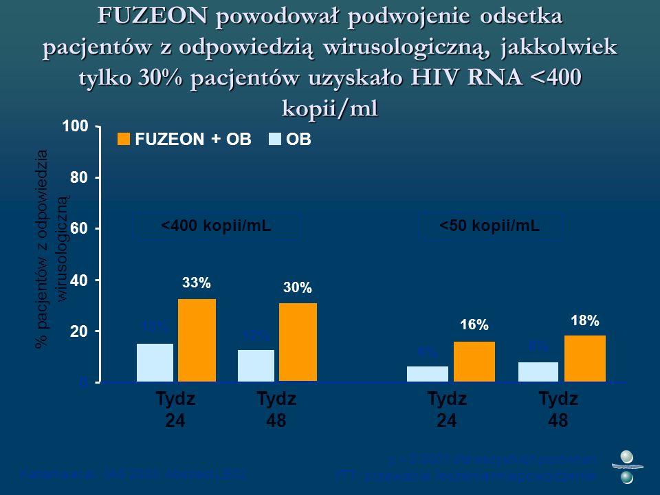 FUZEON powodował podwojenie odsetka pacjentów z odpowiedzią wirusologiczną, jakkolwiek tylko 30% pacjentów uzyskało HIV RNA <400 kopii/ml Katlama et al.