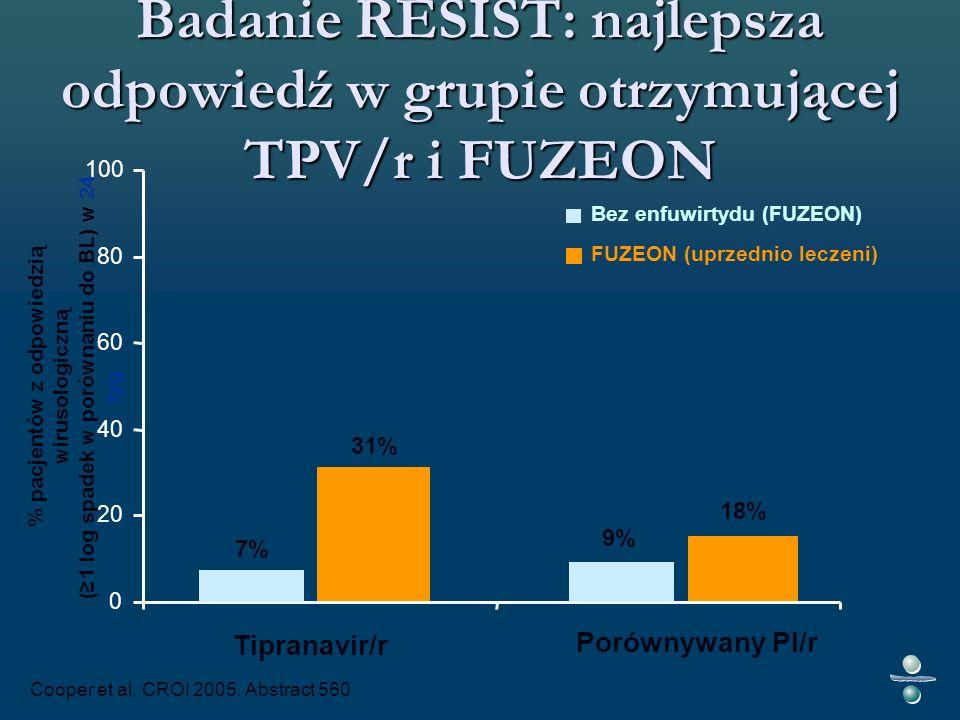 0 20 40 60 80 100 % pacjentów z odpowiedzią wirusologiczną (1 log spadek w porównaniu do BL) w 24 tyg Tipranavir/r 7% 9% 31% 18% FUZEON (uprzednio leczeni) Bez enfuwirtydu (FUZEON) Badanie RESIST: najlepsza odpowiedź w grupie otrzymującej TPV/r i FUZEON Porównywany PI/r