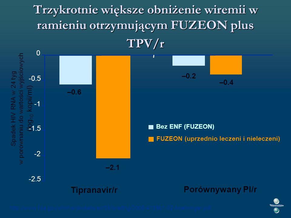 Trzykrotnie większe obniżenie wiremii w ramieniu otrzymującym FUZEON plus TPV/r Spadek HIV RNA w 24 tyg w porównaniu do wartości wyjściowych (log 10 kopii/ml) Bez ENF (FUZEON) –2.1 –0.6 –0.2 –0.4 -2.5 -2 -1.5 -0.5 0 Tipranavir/r Porównywany PI/r FUZEON (uprzednio leczeni i nieleczeni) http://www.fda.gov/ohrms/dockets/ac/05/briefing/2005-4139b1-02-boehringer.pdf