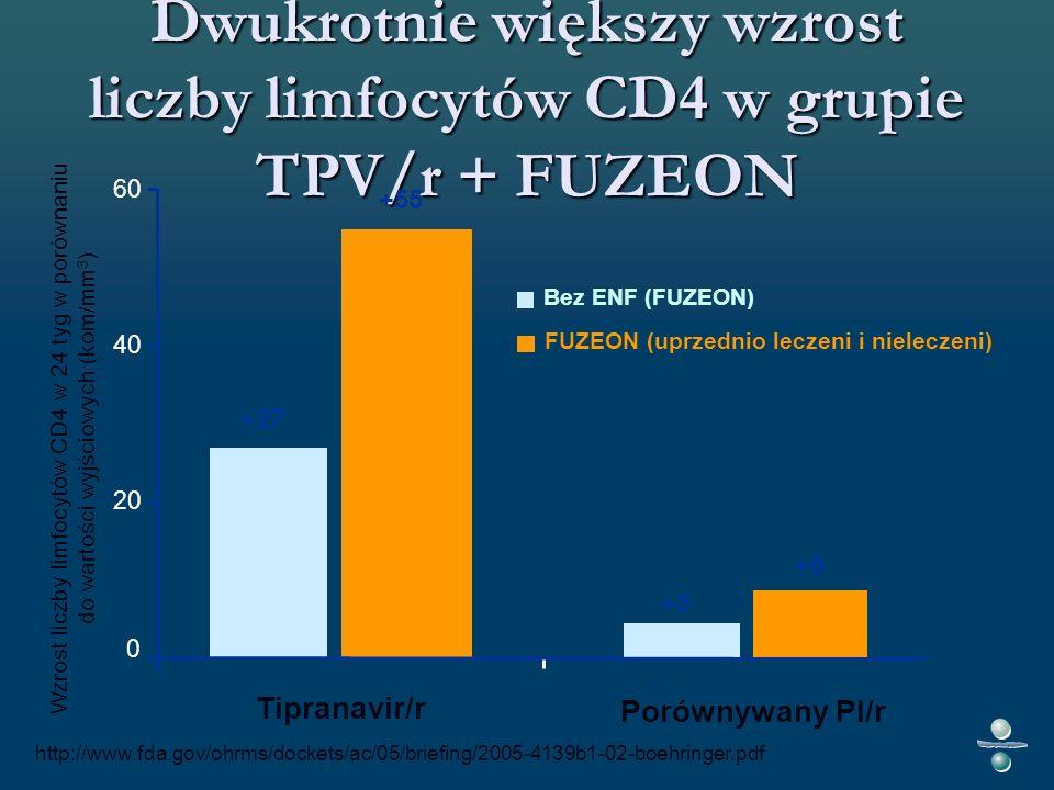 Dwukrotnie większy wzrost liczby limfocytów CD4 w grupie TPV/r + FUZEON Wzrost liczby limfocytów CD4 w 24 tyg w porównaniu do wartości wyjściowych (kom/mm 3 ) +55 +27 +3 +6 0 20 40 60 Tipranavir/r Porównywany PI/r Bez ENF (FUZEON) FUZEON (uprzednio leczeni i nieleczeni) http://www.fda.gov/ohrms/dockets/ac/05/briefing/2005-4139b1-02-boehringer.pdf