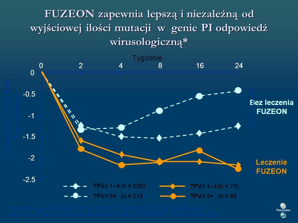 TPV/r 1–4 (n = 328) TPV/r 5+ (n = 215) FUZEON zapewnia lepszą i niezależną od wyjściowej ilości mutacji w genie PI odpowiedź wirusologiczną* 0 -2.5 -2 -1.5 -0.5 02481624 Tygodnie TPV/r 1–4 (n = 70) TPV/r 5+ (n = 88) Leczenie FUZEON Bez leczenia FUZEON *Substytucje w kodonach 30, 32, 36, 46, 47, 48, 50, 53, 54, 82, 84, 88 lub 90 Obniżenie VL HIV RNA (log 10 kopii/ml) http://www.fda.gov/ohrms/dockets/ac/05/briefing/2005-4139b1-02-boehringer.pdf