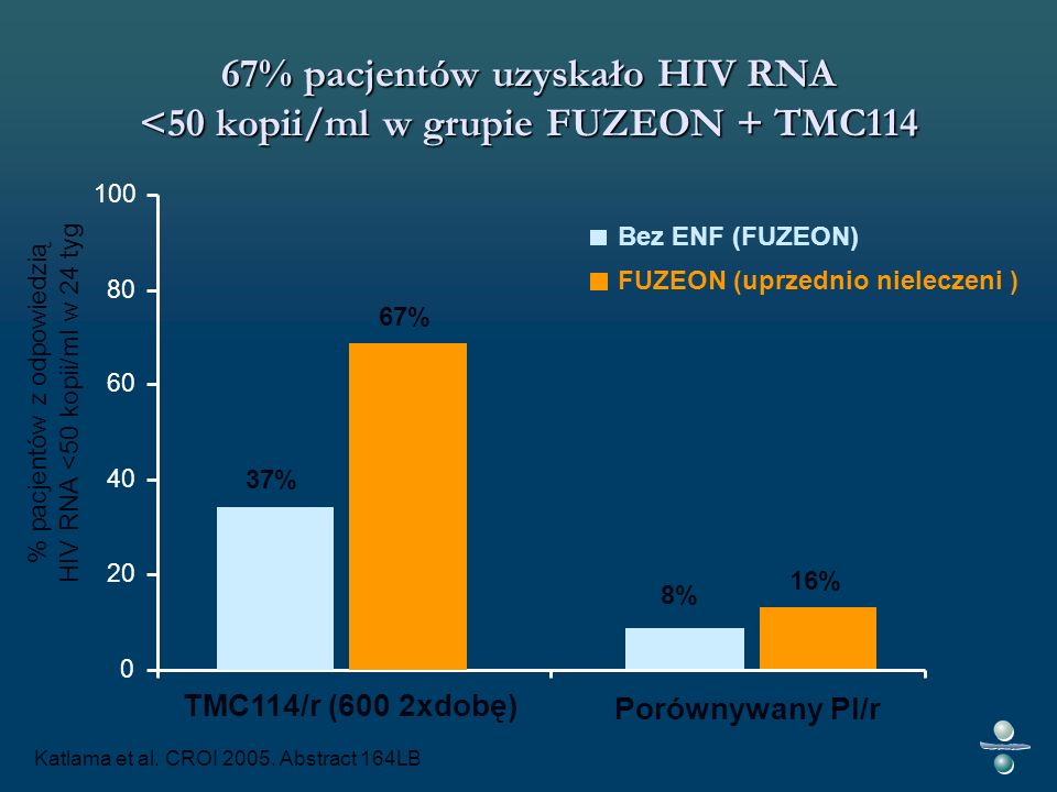 TMC114/r (600 2xdobę) Porównywany PI/r 37% 8% 67% 16% Katlama et al.
