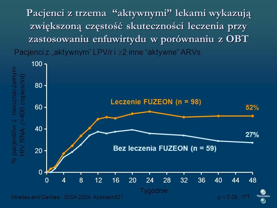 Pacjenci z trzema aktywnymi lekami wykazują zwiększoną częstość skuteczności leczenia przy zastosowaniu enfuwirtydu w porównaniu z OBT Leczenie FUZEON (n = 98) Bez leczenia FUZEON (n = 59) Tygodnie 0 20 40 60 80 100 04812162024283236404448 Miralles and DeMasi.