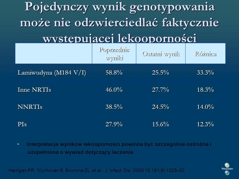 Pojedynczy wynik genotypowania może nie odzwierciedlać faktycznie występującej lekooporności Poprzednie wyniki Ostatni wynik Różnica Lamiwudyna (M184 V/I) 58.8%25.5%33.3% Inne NRTIs 46.0%27.7%18.3% NNRTIs38.5%24.5%14.0% PIs27.9%15.6%12.3% Harrigan PR, Wynhoven B, Brumme ZL, et al., J.