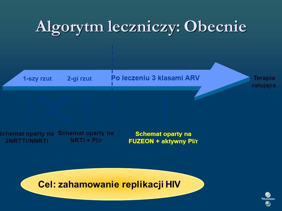 Algorytm leczniczy: Obecnie Schemat oparty na 2NRTTI/NNRTI Schemat oparty na NRTI + PI/r Schemat oparty na FUZEON + aktywny PI/r Cel: zahamowanie replikacji HIV Terapia ratująca 1-szy rzut Po leczeniu 3 klasami ARV 2-gi rzut