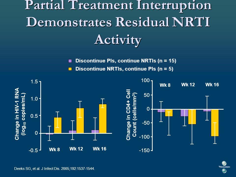 Deeks SG, et al. J Infect Dis. 2005;192:1537-1544.
