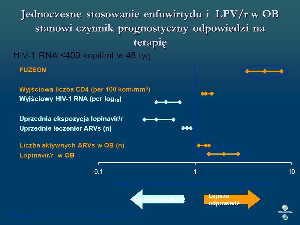 Jednoczesne stosowanie enfuwirtydu i LPV/r w OB stanowi czynnik prognostyczny odpowiedzi na terapię Gorsza odpowiedź Lepsza odpowiedź Wsp.