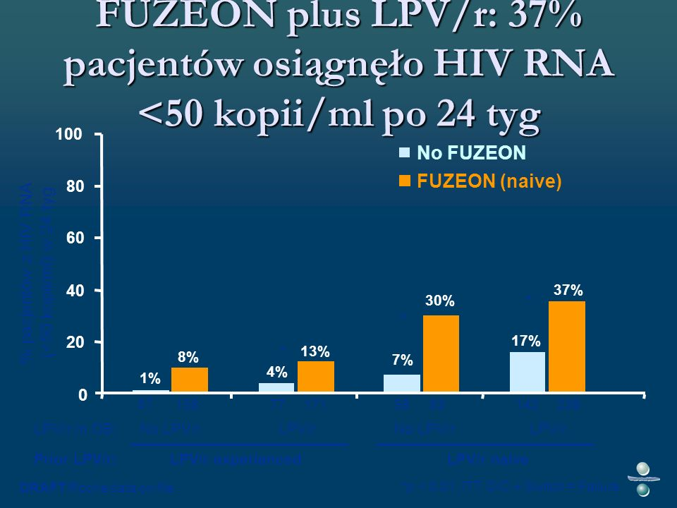 FUZEON plus LPV/r: 37% pacjentów osiągnęło HIV RNA <50 kopii/ml po 24 tyg LPV/r naive No LPV/rLPV/rNo LPV/rLPV/r LPV/r experienced LPV/r in OB: Prior LPV/r: 8% 13% 30% 37% 1% 4% 7% 17% 0 20 40 60 80 100 DRAFT Roche data on file 57 581717715893239142 *p < 0.01, ITT, D/C + Switch = Failure % pacjentów z HIV RNA (<50 kopii/ml) w 24 tyg FUZEON (naive) No FUZEON * * *