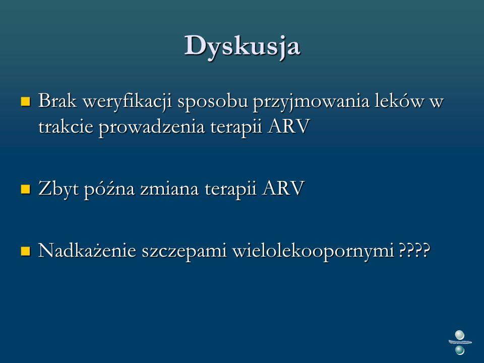 Dyskusja Brak weryfikacji sposobu przyjmowania leków w trakcie prowadzenia terapii ARV Brak weryfikacji sposobu przyjmowania leków w trakcie prowadzenia terapii ARV Zbyt późna zmiana terapii ARV Zbyt późna zmiana terapii ARV Nadkażenie szczepami wielolekoopornymi .